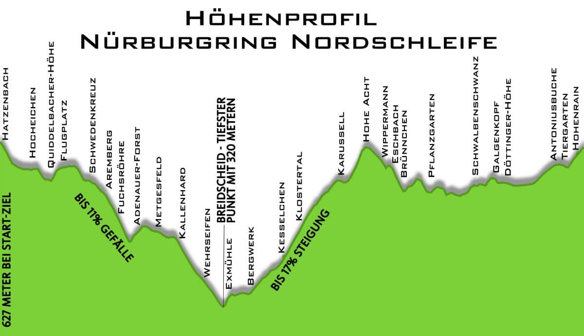Höhenprofil Nordschleife